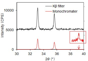 X-ray diffraction pattern for hematite, measured with the Kβ filter method and graphite monochromator method