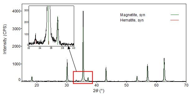 Results of qualitative analysis of Fe oxide hematite)